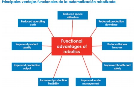fidelity ventajas automatizacion