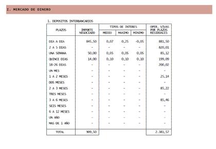 Mercado interbancario foro
