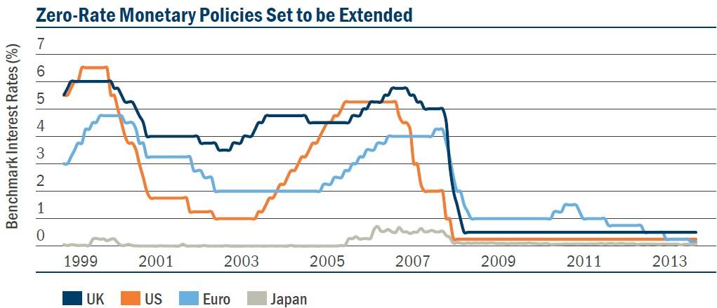 pioneer politica monetaria