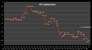 Ipc adelantado agosto 2014 col