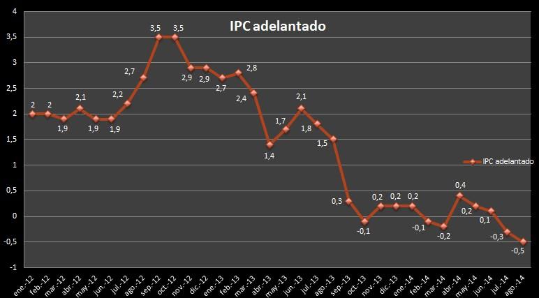 IPC Adelantado Agosto 2014