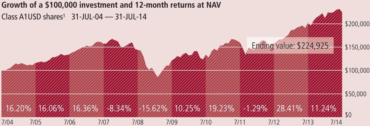 MFS meridian global equity rntabilidad