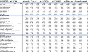 0 balance mcm 13 analistoads col