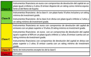 Cnmv clasificacion activos financieros col