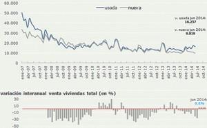 Evolucion ventas vivienda espa%c3%b1a col