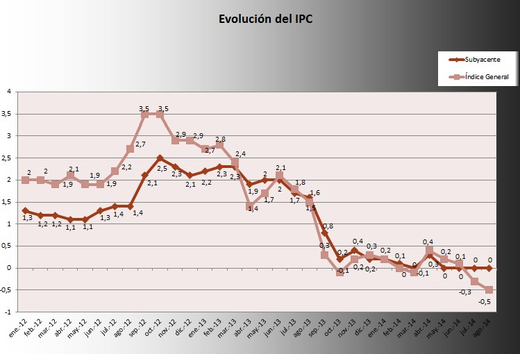 IPC Agosto 2014