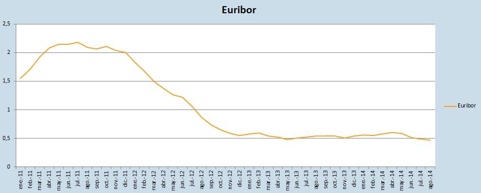 Evolución Euribor 2014