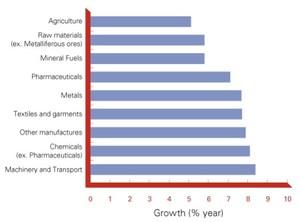 Crecimiento comercio mundial col