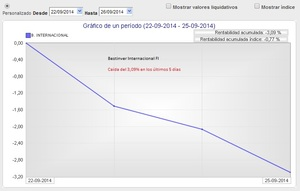 Bestinver internacional ca%c3%adda de los %c3%baltimos 5 d%c3%adas col