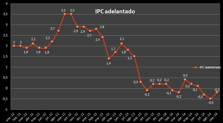 IPC Adelantando Septiembre
