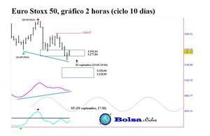 Euro stoxx 50 ciclo 10 d%c3%adas 29092014 col