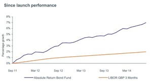 Kames absolute return bond fund col