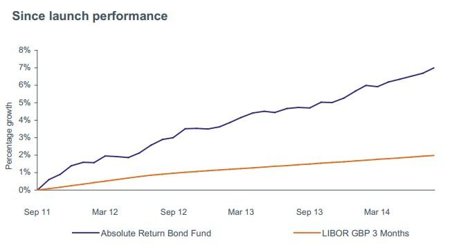 Kames Absolute Return Bond Fund Rentabilidad