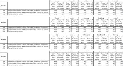 Tabla probabilidades de invertir por dividendo foro
