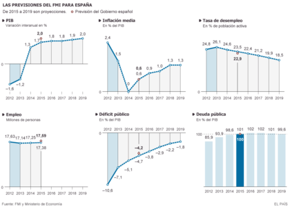 Previsiones del fmi para espa%c3%b1a foro