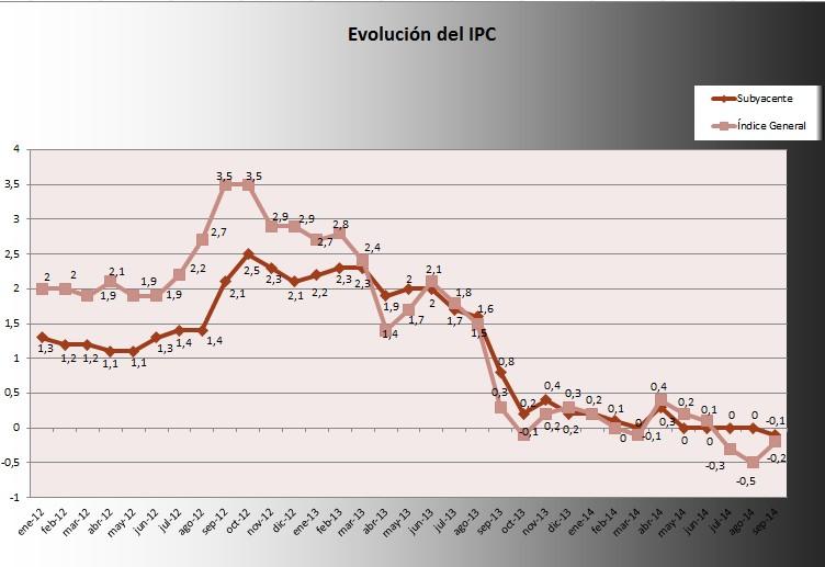 IPC septiembre 2014