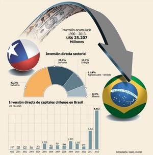 Presencia de chile en brasil col