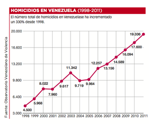 Venezuela col