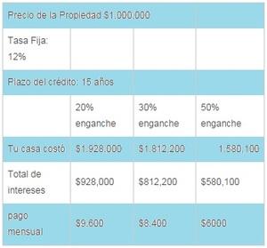 Credito hipotecario mexico col