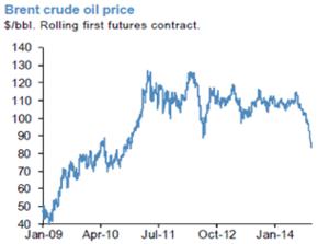 Petroleo contrato futuro col