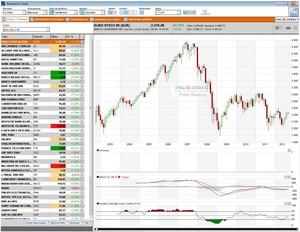 Plataforma interactiva broker naranja col
