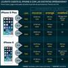 Precios iphone segun compa%c3%b1ias thumb