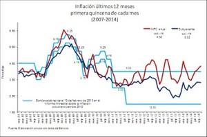 Inflacion col