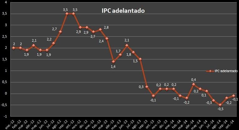 IPC Adelantado octubre 2014