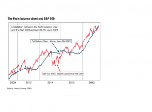 Sp500 vs qe col