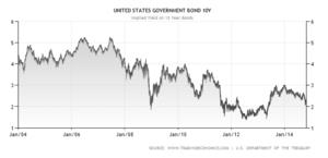 Tipos de inter%c3%a9s de los bonos eeuu a 10 a%c3%b1os col