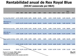 Rentabilidad anual rex royal blue col