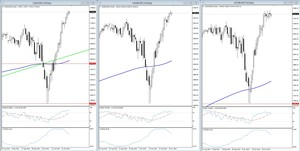 Dow jones sp500 nasdaq col