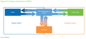 Trading mechanism of etfs col