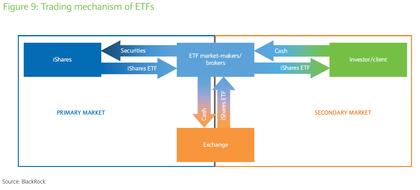 Trading mechanism of etfs foro