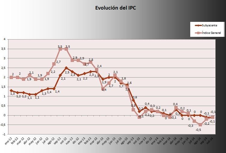 IPC octubre 2014