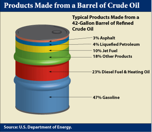 Barrel oil use col