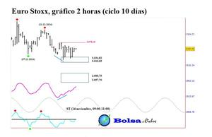 Euro stoxx 50 ciclo 10 d%c3%adas 14112014 col
