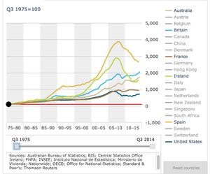 Precio de la vivienda por pa%c3%adses col