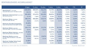Fondos bestinver rentabilidad col