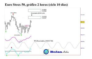 Euro stoxx 50 ciclo 10 d%c3%adas 141120141 col