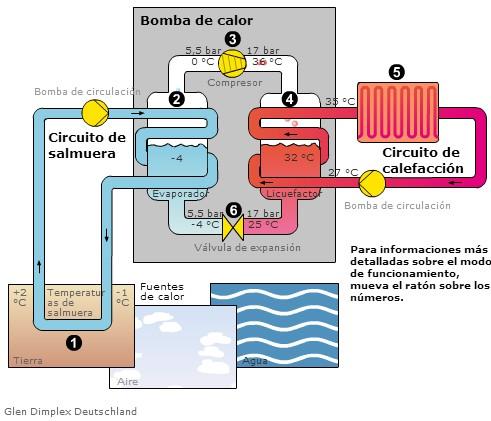 Tipos de calefacci n gas el ctrica radiante y bomba de for Bombas de calor y frio precios