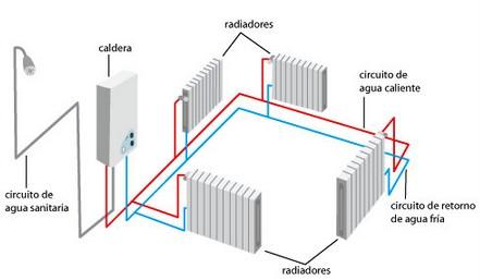 Tipos de calefacci n gas el ctrica radiante y bomba de - Calefaccion para un piso ...