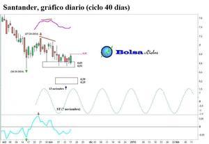 Santander ciclo 40 d%c3%adas 1811014 col