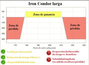 Iron condor larga col