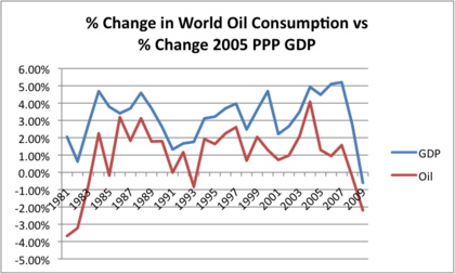 Pct change world gdp vs oil consumption foro