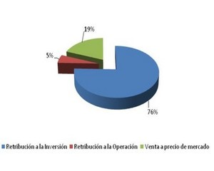 Gr%c3%a1fico ingresos energ%c3%ada solar col