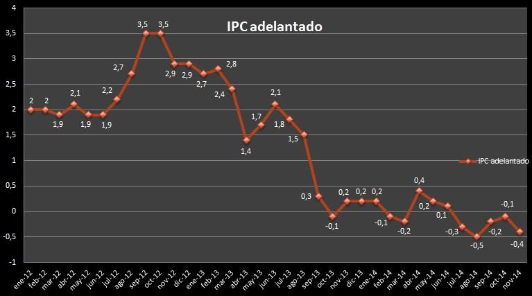 IPC delantado noviembre 2014