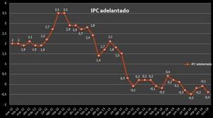 Ipc adelantado noviembre 2014 col