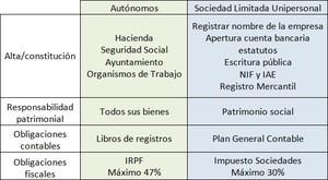 Autonomos o slu col