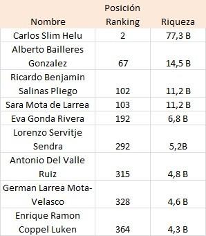 9 mexicanos entre los más ricos